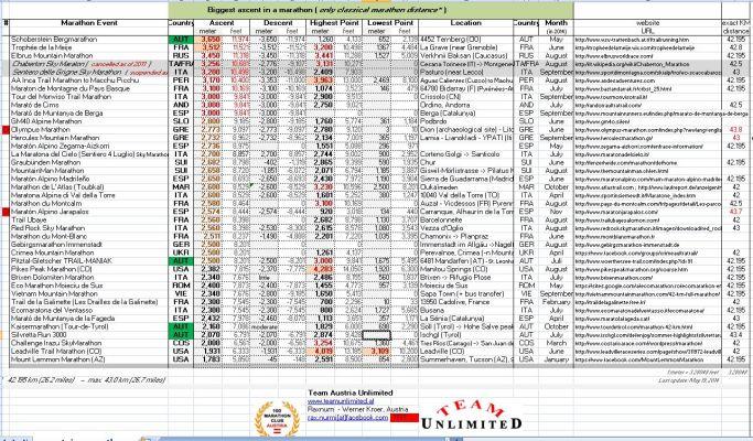 most_altitude_gain_in_a_marathon_-_top_42_list